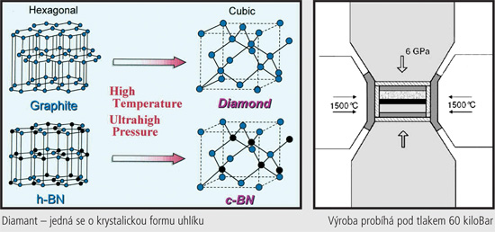 Diamant jako řezný materiál - Technika a trh 7d1be209e7